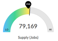 Supply (Jobs) Graphic