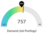 Demand (Job Postings) Graphic