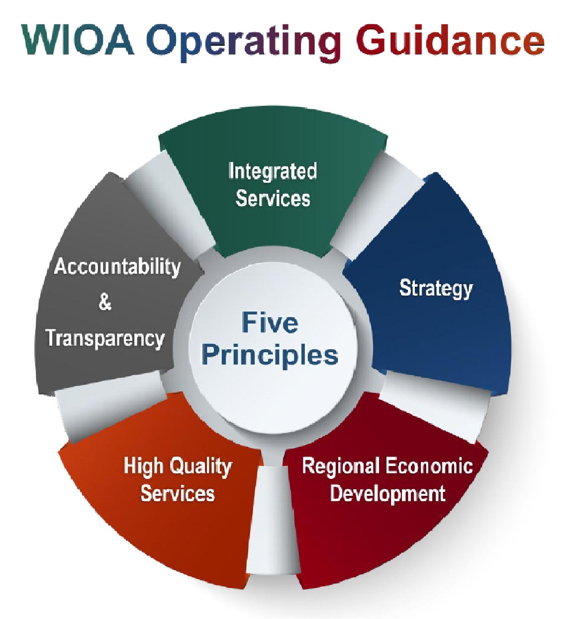 WIOA Five Principles.png