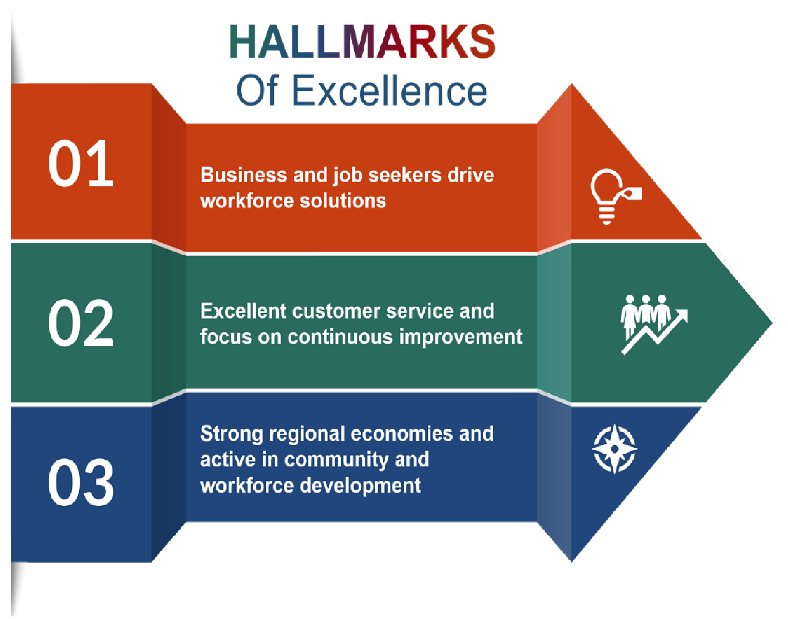 WIOA Hallmarks of Excellence.png